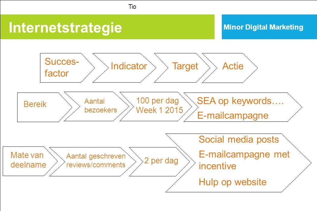 Internetstrategie Minor Digital Marketing Tio Succes- factor Indicator TargetActie Bereik Aantal bezoekers 100 per dag Week 1 2015 SEA op keywords…. E