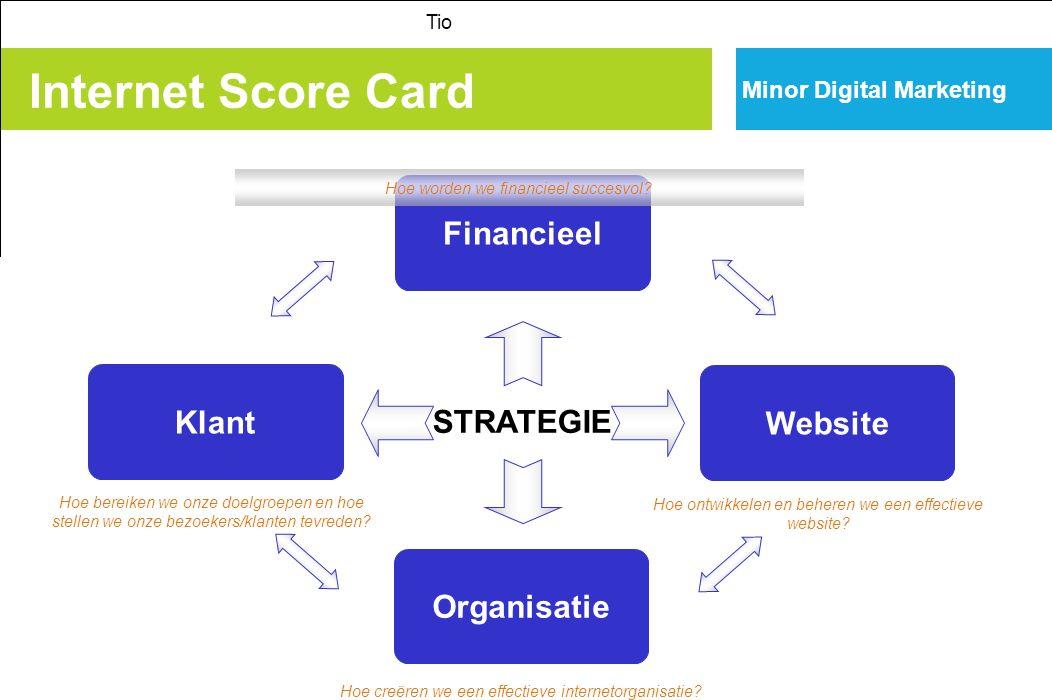 Klant Financieel Website Organisatie STRATEGIE Hoe worden we financieel succesvol? Hoe creëren we een effectieve internetorganisatie? Hoe bereiken we