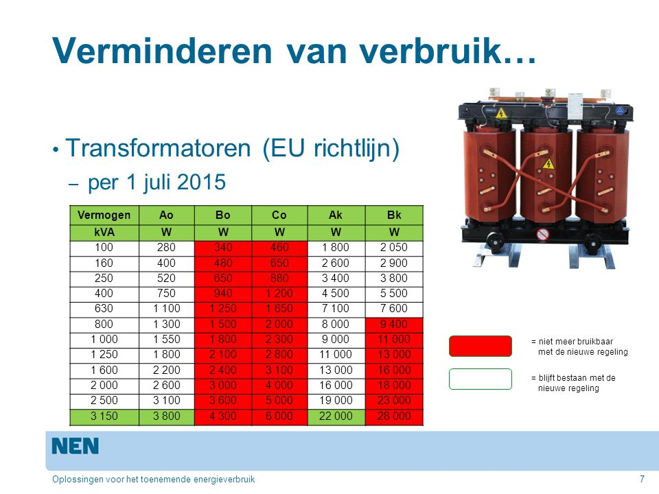 Verminderen van verbruik… Kabelverliezen – NEN 1010 laat 5% toe… Voorbeeld van kabel 25mm 2, 100m lengte – 100A belasting, 10 uur per dag, 5 dagen per week belast, prijs per kWh : 10 cent, Δ U = 3,8% Verliezen: 2532 W = 6584 kWh / jaar Kosten per jaar: 658 € Oplossingen voor het toenemende energieverbruik8