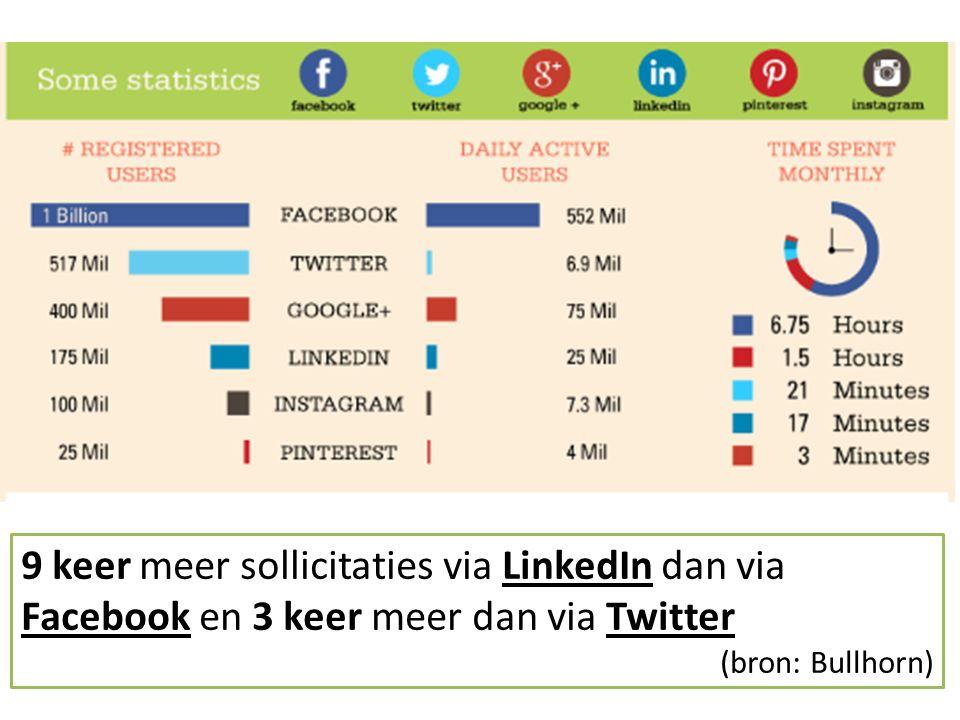 9 keer meer sollicitaties via LinkedIn dan via Facebook en 3 keer meer dan via Twitter (bron: Bullhorn)
