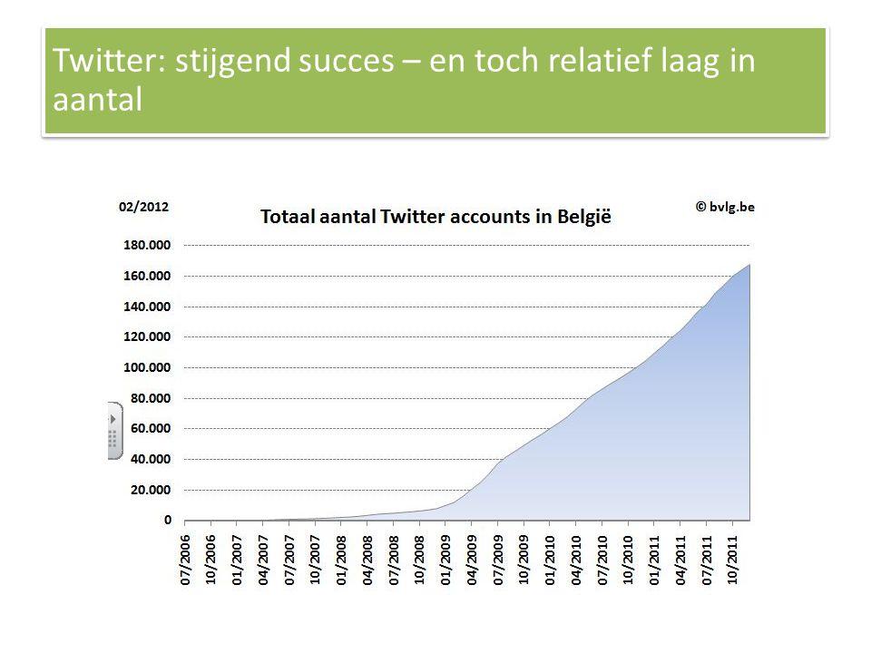 Twitter: stijgend succes – en toch relatief laag in aantal
