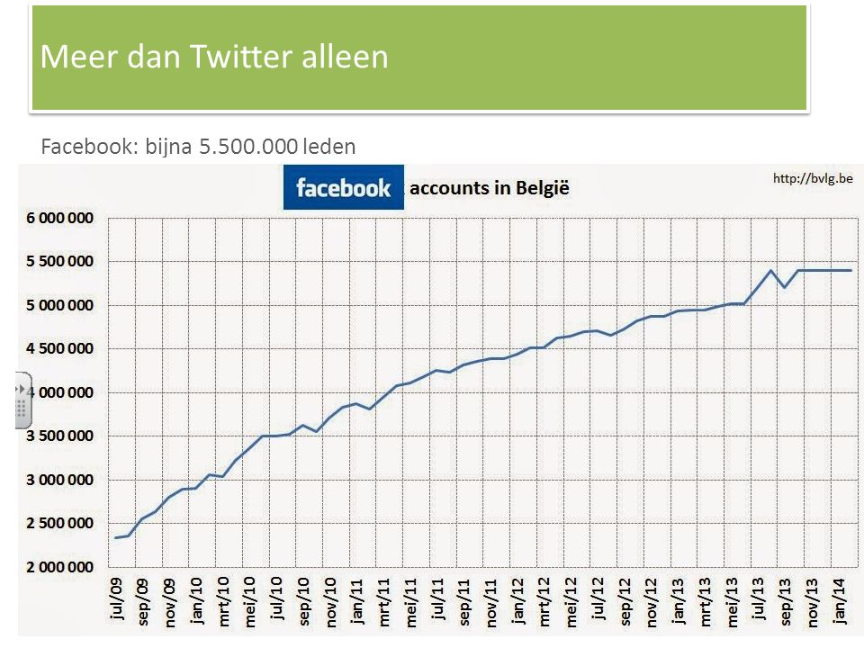 Linked In Facebook: bijna 5.500.000 leden Meer dan Twitter alleen
