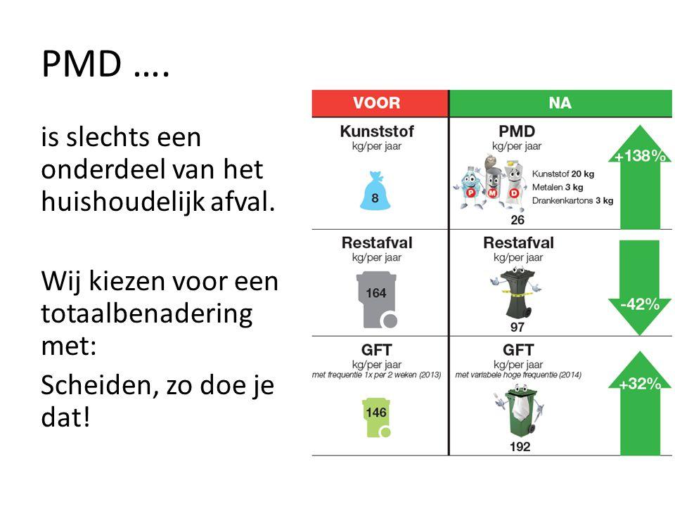 PMD ….is slechts een onderdeel van het huishoudelijk afval.