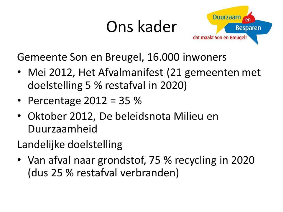 Ons kader Gemeente Son en Breugel, 16.000 inwoners Mei 2012, Het Afvalmanifest (21 gemeenten met doelstelling 5 % restafval in 2020) Percentage 2012 = 35 % Oktober 2012, De beleidsnota Milieu en Duurzaamheid Landelijke doelstelling Van afval naar grondstof, 75 % recycling in 2020 (dus 25 % restafval verbranden)