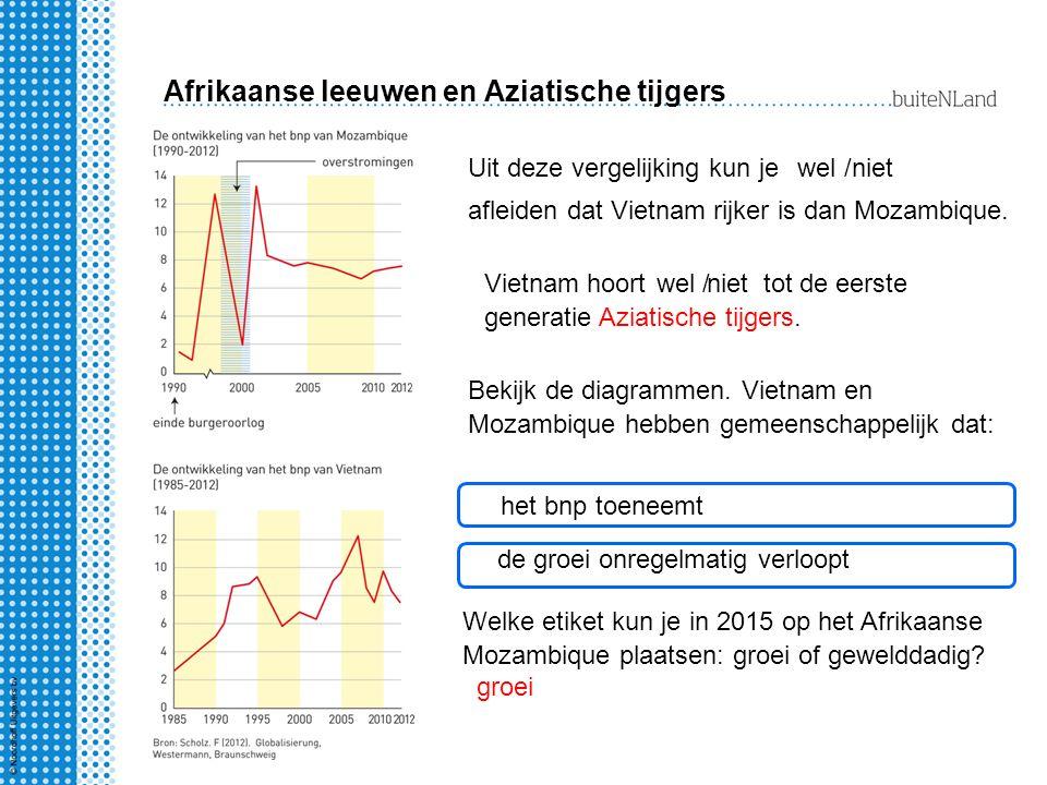 Afrikaanse leeuwen en Aziatische tijgers Uit deze vergelijking kun jewel / afleiden dat Vietnam rijker is dan Mozambique.