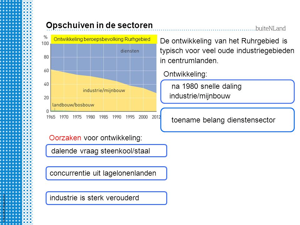 Opschuiven in de sectoren Ontwikkeling beroepsbevolking Rurhgebied De ontwikkeling van het Ruhrgebied is typisch voor veel oude industriegebieden in centrumlanden.