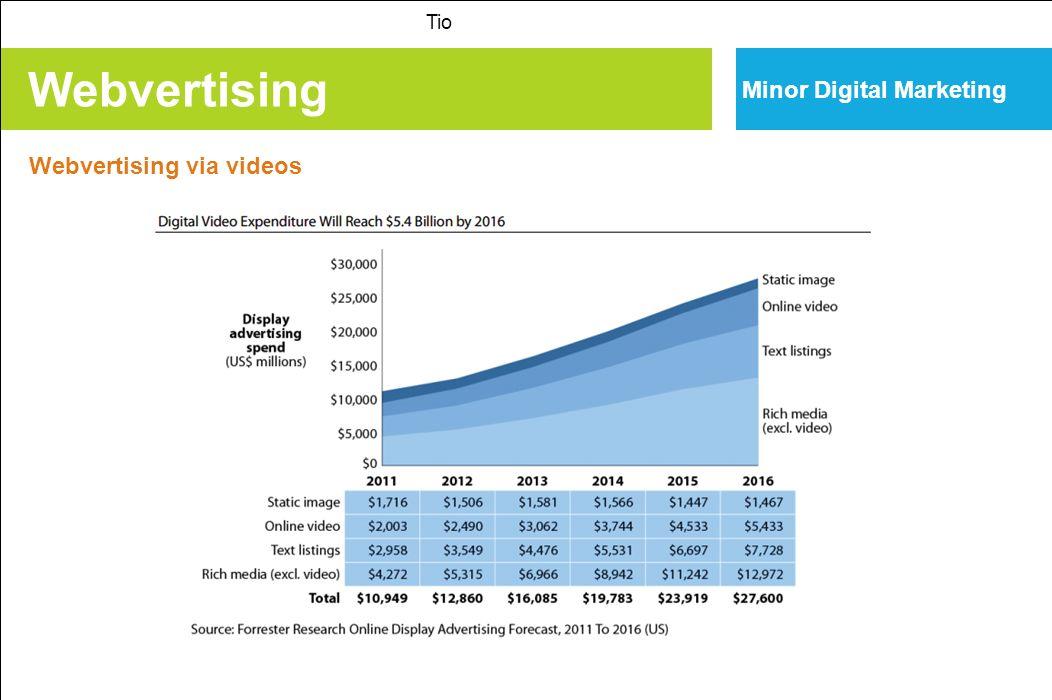 Webvertising Tio Minor Digital Marketing Webvertising via videos