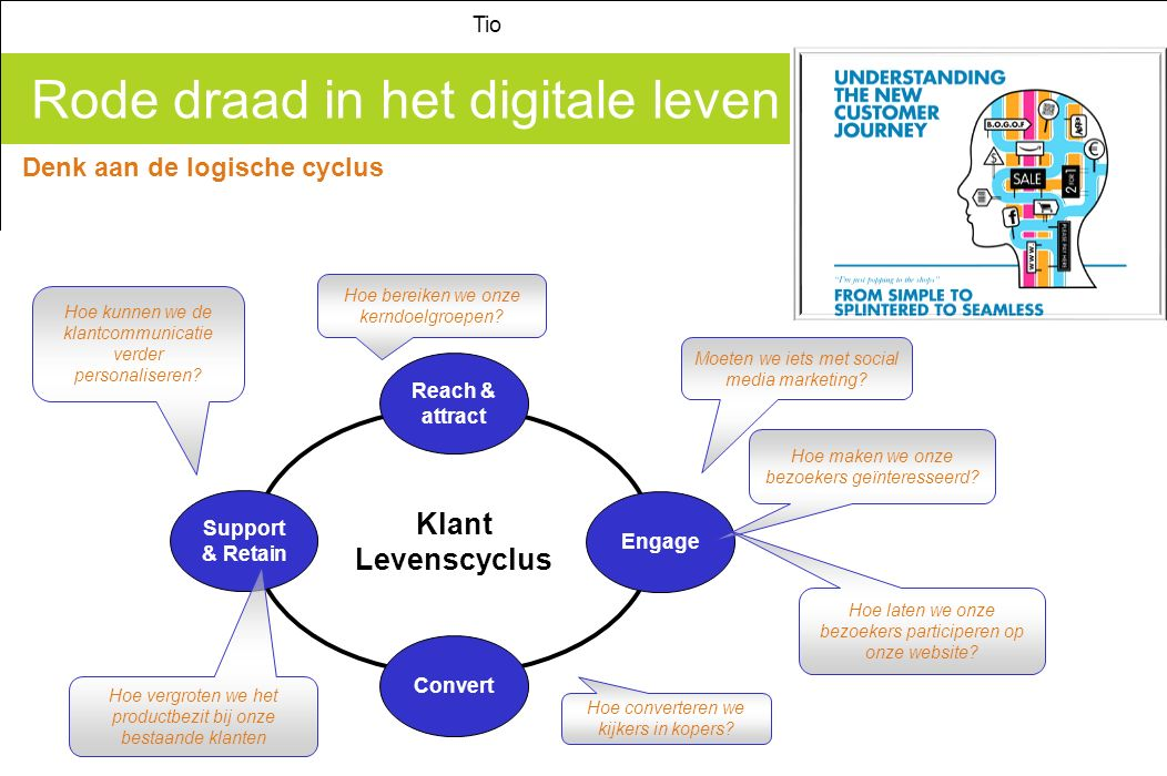 Rode draad in het digitale leven Tio Denk aan de logische cyclus Minor Digital Marketing Klant Levenscyclus Reach & attract Engage Convert Support & R