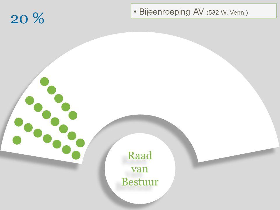 20 % Bijeenroeping AV (532 W. Venn.) Raad van Bestuur Raad van Bestuur