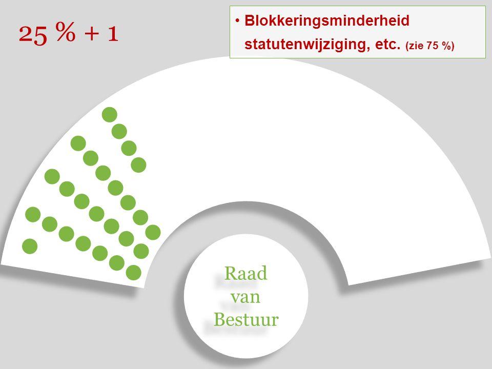 25 % + 1 Blokkeringsminderheid statutenwijziging, etc. (zie 75 %) Raad van Bestuur Raad van Bestuur