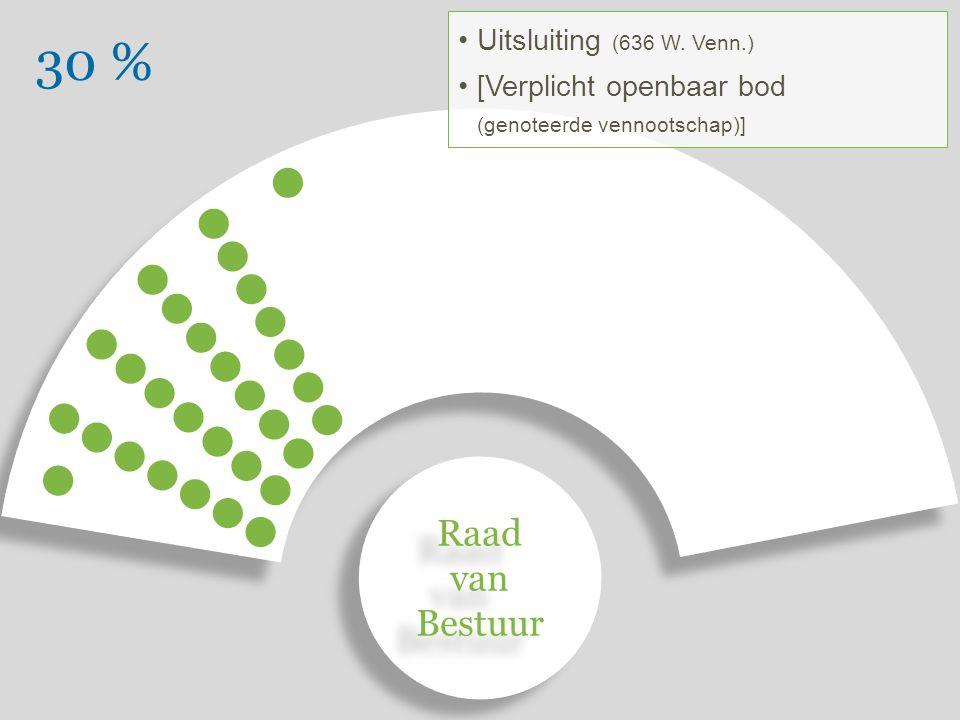 30 % Uitsluiting (636 W.