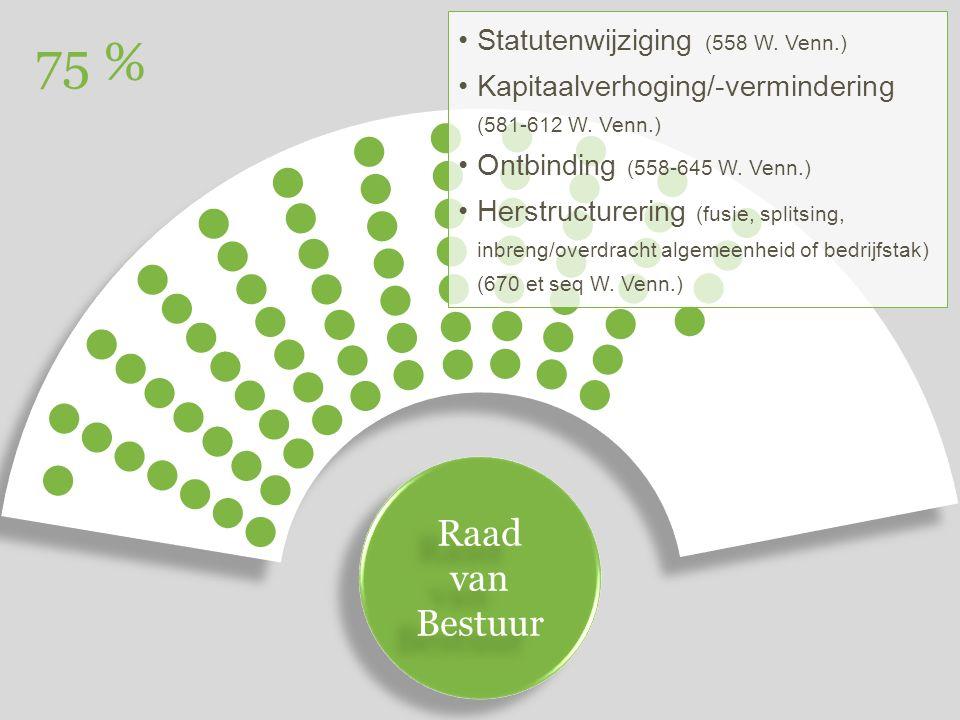 Raad van Bestuur Raad van Bestuur 75 % Statutenwijziging (558 W.