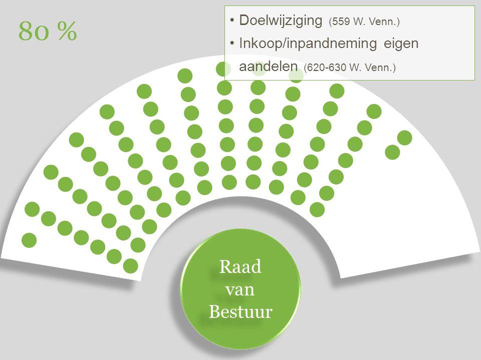 Raad van Bestuur Raad van Bestuur 80 % Doelwijziging (559 W.