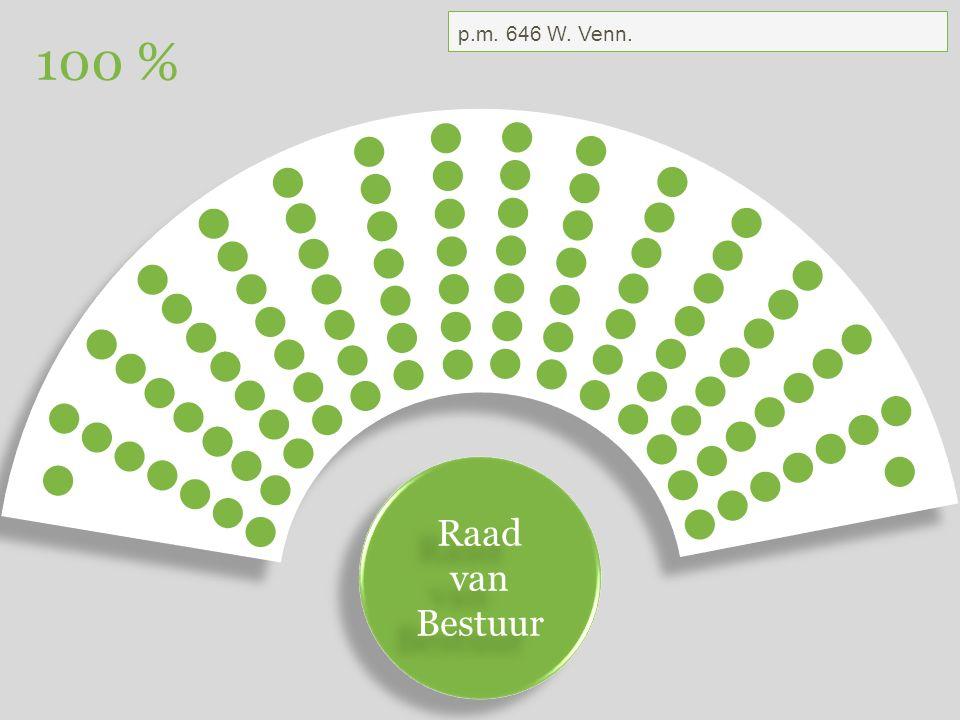 Raad van Bestuur Raad van Bestuur 100 % p.m. 646 W. Venn.