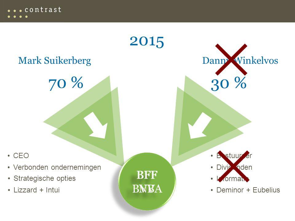 Mark SuikerbergDanny Winkelvos 2015 70 % CEO Verbonden ondernemingen 30 % Bestuurder Dividenden Informatie Deminor + Eubelius Strategische opties Lizzard + Intui BFF NV BFF NV BFF BVBA BFF BVBA