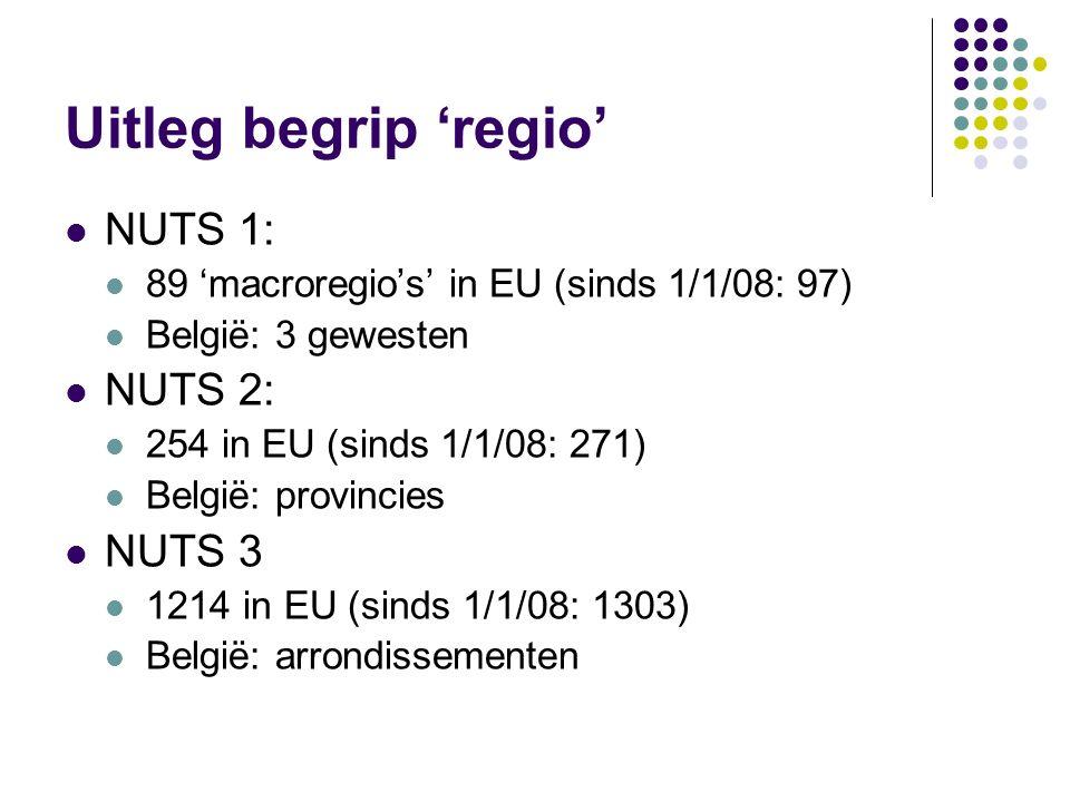 Uitleg begrip 'regio' NUTS 1: 89 'macroregio's' in EU (sinds 1/1/08: 97) België: 3 gewesten NUTS 2: 254 in EU (sinds 1/1/08: 271) België: provincies N