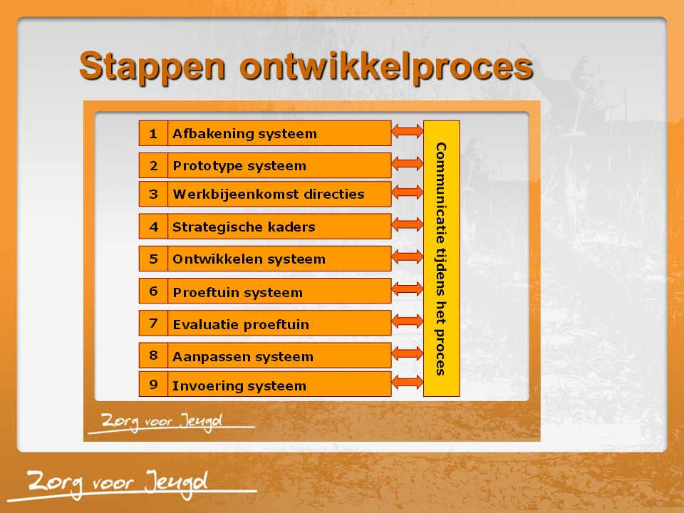 Stappen ontwikkelproces