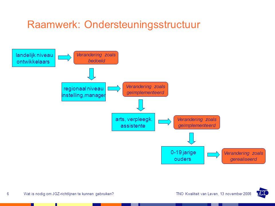TNO Kwaliteit van Leven, 13 november 2008Wat is nodig om JGZ-richtlijnen te kunnen gebruiken?6 Raamwerk: Ondersteuningsstructuur landelijk niveau ontwikkelaars regionaal niveau instelling,manager Verandering zoals bedoeld Verandering zoals geïmplementeerd arts, verpleegk.