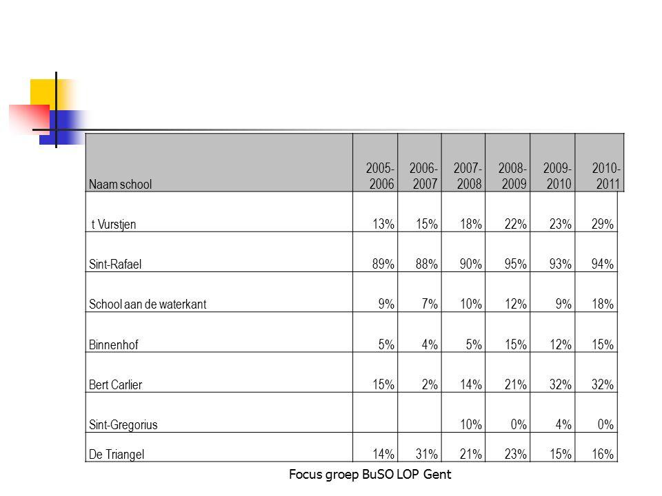 Focus groep BuSO LOP Gent Naam school 2005- 2006 2006- 2007 2007- 2008 2008- 2009 2009- 2010 2010- 2011 t Vurstjen 13%15%18%22%23%29% Sint-Rafael89%88