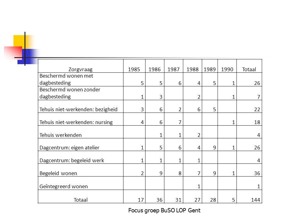 Focus groep BuSO LOP Gent Zorgvraag198519861987198819891990Totaal Beschermd wonen met dagbesteding55645126 Beschermd wonen zonder dagbesteding13 2 17