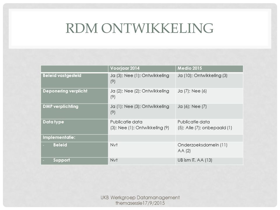 RDM ONTWIKKELING UKB Werkgroep Datamanagement themasessie17/9/2015 Voorjaar 2014Medio 2015 Beleid vastgesteld Ja (3); Nee (1); Ontwikkeling (9) Ja (10); Ontwikkeling (3) Deponering verplicht Ja (2); Nee (2); Ontwikkeling (9) Ja (7); Nee (6) DMP verplichting Ja (1); Nee (3); Ontwikkeling (9) Ja (6); Nee (7) Data type Publicatie data (3); Nee (1); Ontwikkeling (9) Publicatie data (5); Alle (7); onbepaald (1) Implementatie: - Beleid Nvt Onderzoeksdomein (11) AA (2) - Support NvtUB ism IT, AA (13)