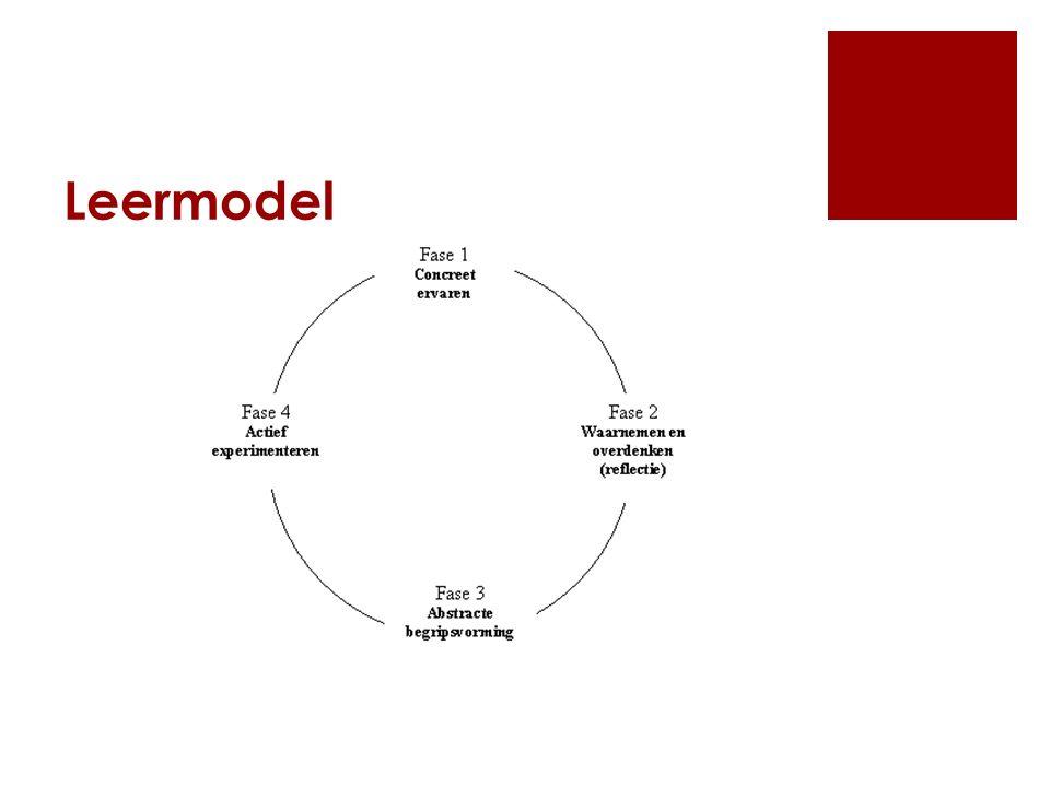4 fasen volgen logisch elkaar  Situatie ervoor als je iets meemaakt (ervaring) is het belangrijk daarna je ervaringen te overdenken (reflectie) en te veralgemeniseren (begripsvorming).
