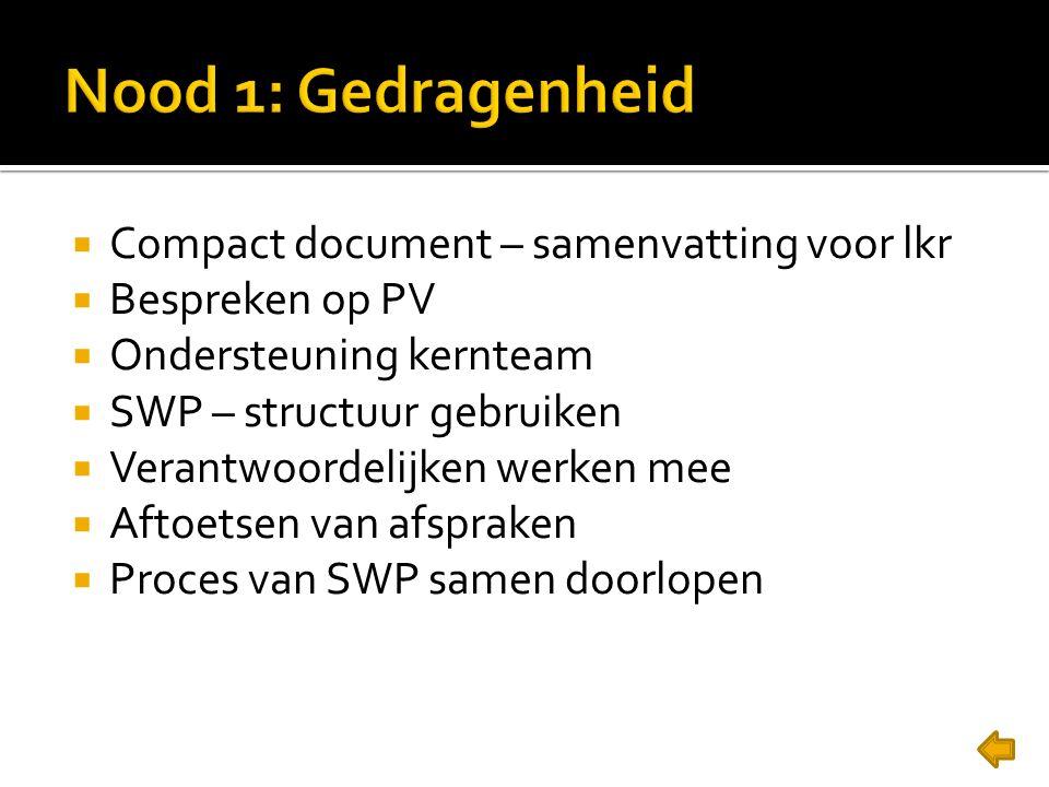  Compact document – samenvatting voor lkr  Bespreken op PV  Ondersteuning kernteam  SWP – structuur gebruiken  Verantwoordelijken werken mee  Af