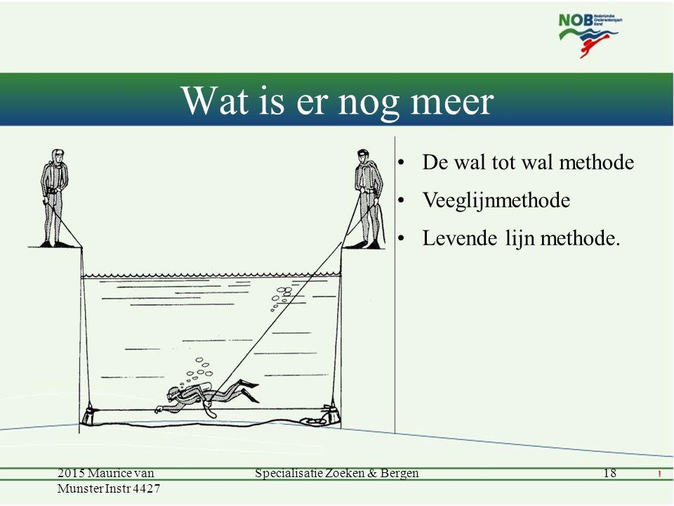 Wat is er nog meer De wal tot wal methode Veeglijnmethode Levende lijn methode.