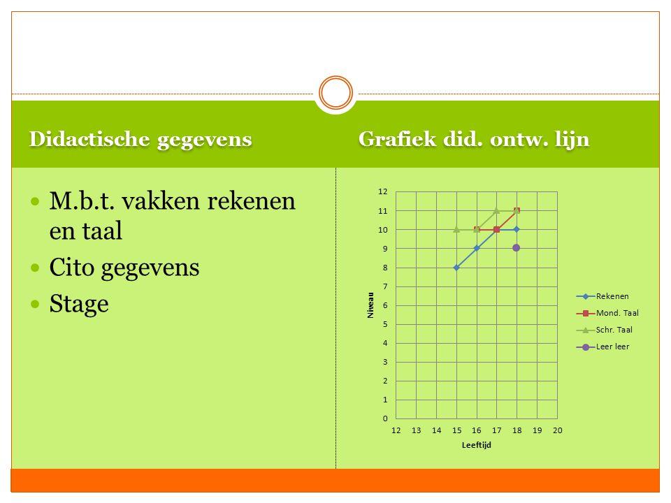 Didactische gegevens Grafiek did. ontw. lijn M.b.t. vakken rekenen en taal Cito gegevens Stage