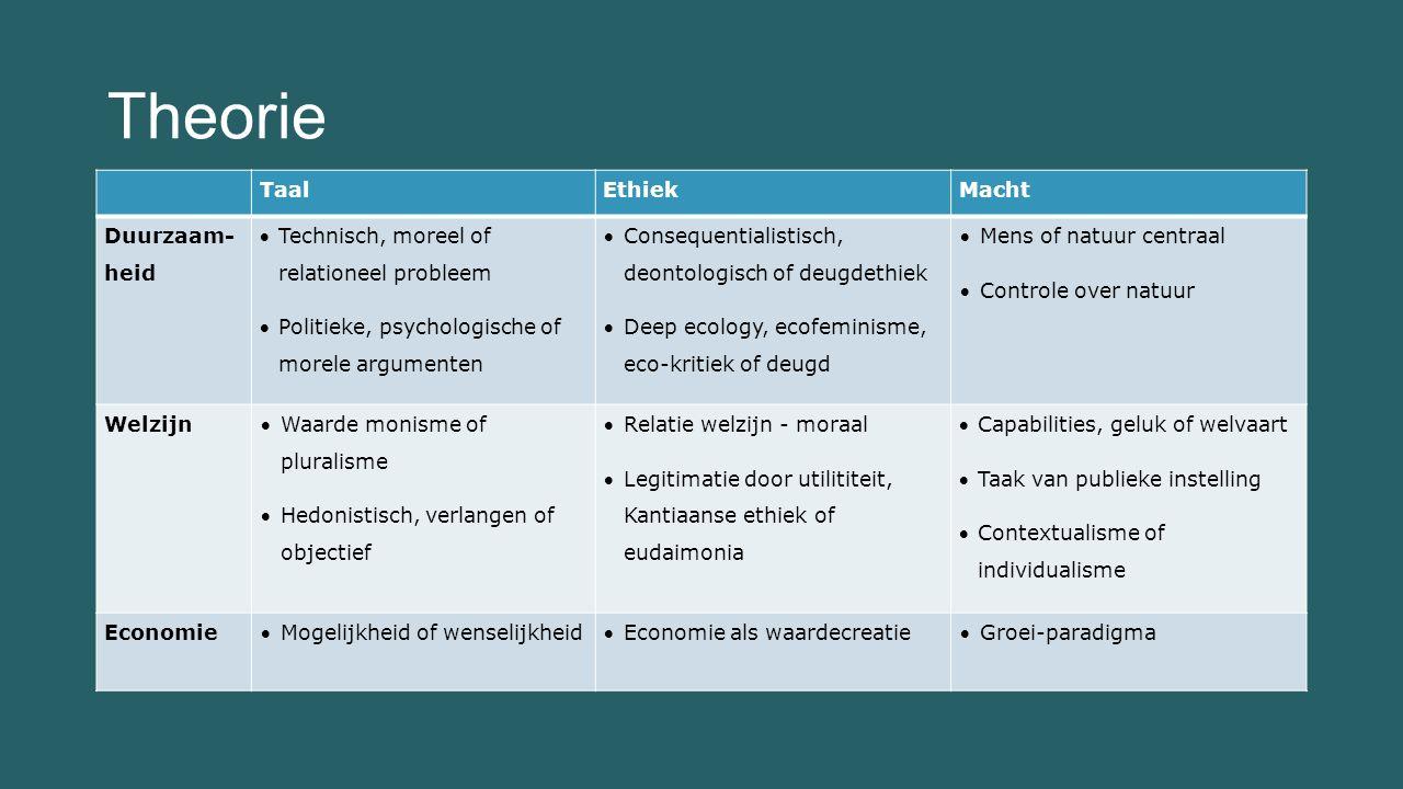 Welzijn en Beyond GDP Stiglitz, Sen & Fittoussi (2009).