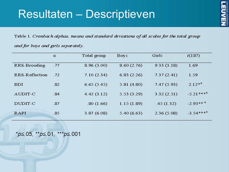 Resultaten – Descriptieven *p≤.05, **p≤.01, ***p≤.001