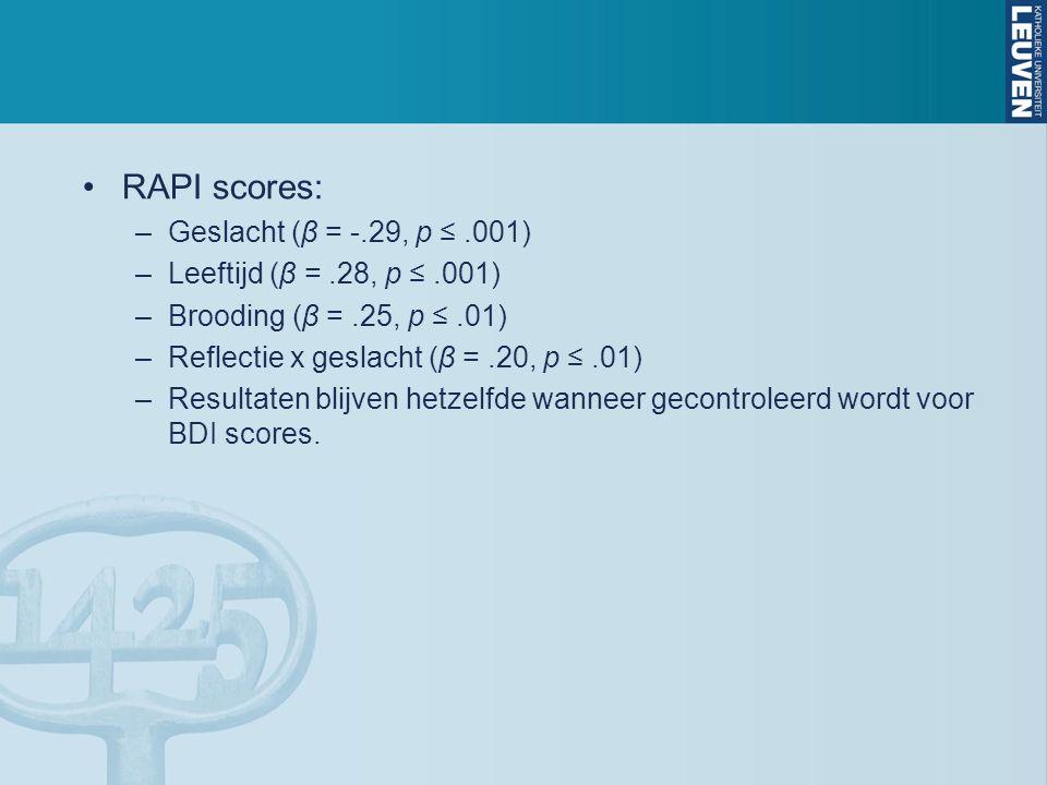 RAPI scores: –Geslacht (β = -.29, p ≤.001) –Leeftijd (β =.28, p ≤.001) –Brooding (β =.25, p ≤.01) –Reflectie x geslacht (β =.20, p ≤.01) –Resultaten blijven hetzelfde wanneer gecontroleerd wordt voor BDI scores.
