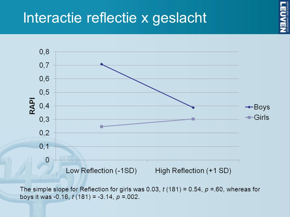 Interactie reflectie x geslacht The simple slope for Reflection for girls was 0.03, t (181) = 0.54, p =.60, whereas for boys it was -0.16, t (181) = -