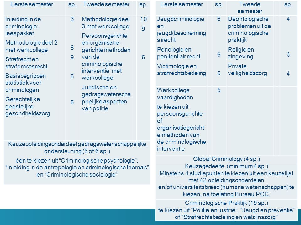 Eerste semester sp.Tweede semester sp. Inleiding in de criminologie: leespakket Methodologie deel 2 met werkcollege Strafrecht en strafprocesrecht Bas