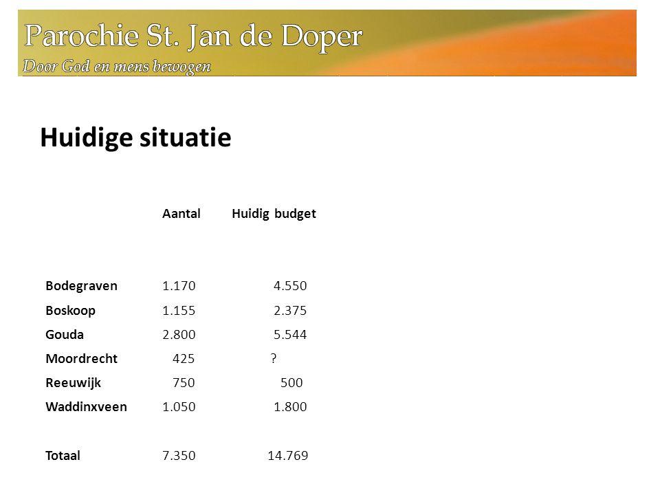 Huidige situatie Aantal Huidig budget Bodegraven 1.170 4.550 Boskoop 1.155 2.375 Gouda 2.800 5.544 Moordrecht 425 .
