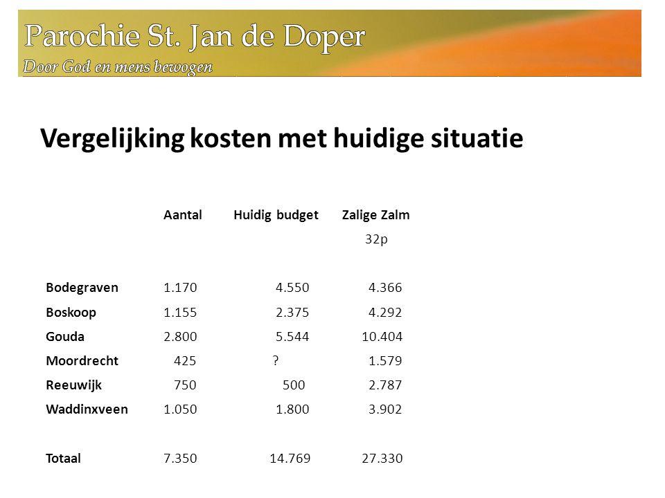 Vergelijking kosten met huidige situatie Aantal Huidig budget Bodegraven 1.170 4.550 Boskoop 1.155 2.375 Gouda 2.800 5.544 Moordrecht 425 .