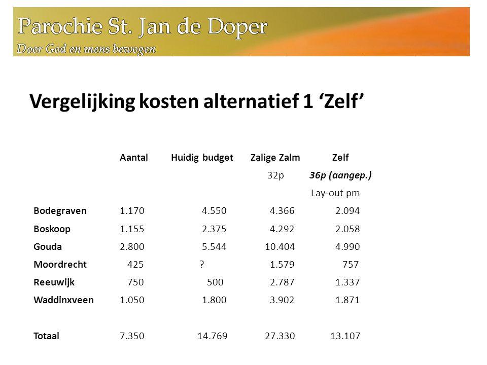 Vergelijking kosten alternatief 1 'Zelf' Aantal Huidig budget Bodegraven 1.170 4.550 Boskoop 1.155 2.375 Gouda 2.800 5.544 Moordrecht 425 .