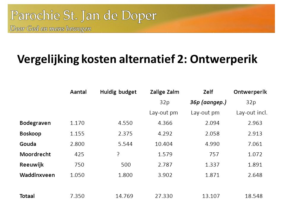 Vergelijking kosten alternatief 2: Ontwerperik Aantal Huidig budget Bodegraven 1.170 4.550 Boskoop 1.155 2.375 Gouda 2.800 5.544 Moordrecht 425 .