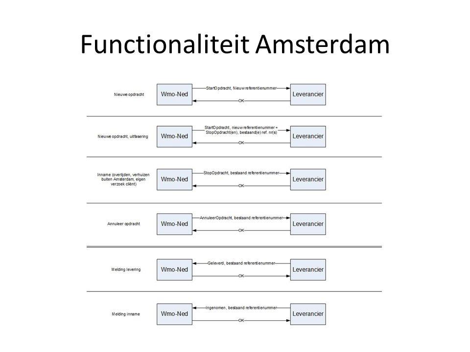 Functionaliteit Amsterdam