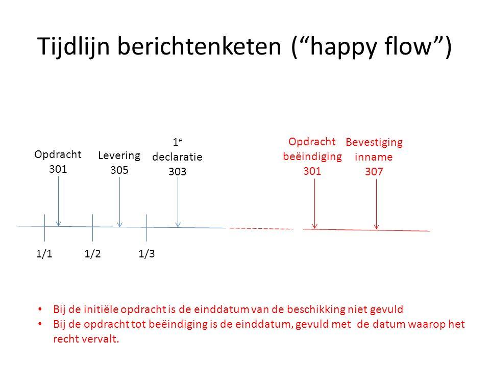 """Tijdlijn berichtenketen (""""happy flow"""") 1/11/21/3 Opdracht 301 Levering 305 1 e declaratie 303 Opdracht beëindiging 301 Bevestiging inname 307 Bij de i"""