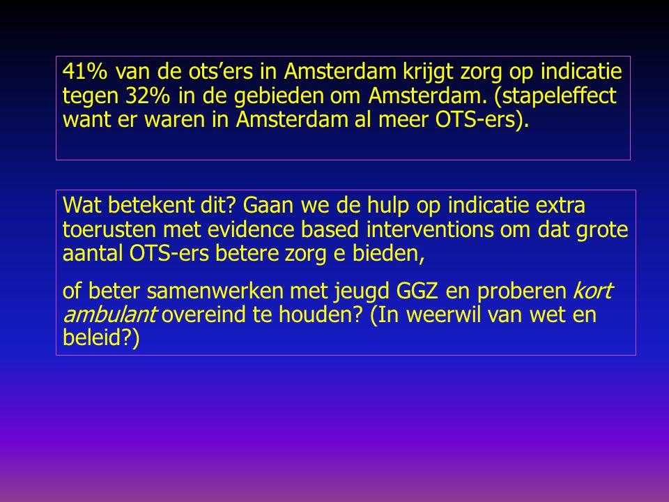 41% van de ots'ers in Amsterdam krijgt zorg op indicatie tegen 32% in de gebieden om Amsterdam.