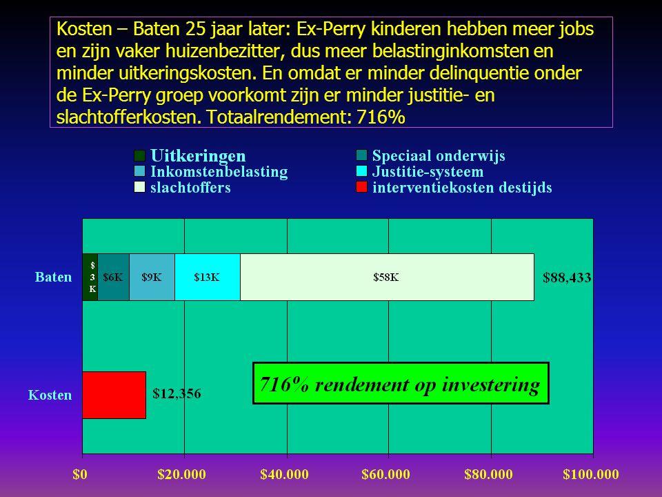 Kosten – Baten 25 jaar later: Ex-Perry kinderen hebben meer jobs en zijn vaker huizenbezitter, dus meer belastinginkomsten en minder uitkeringskosten.