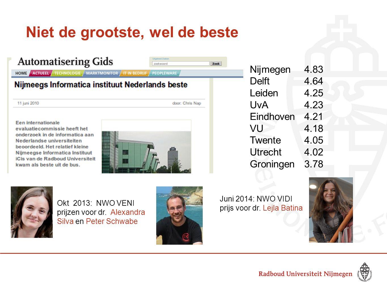 Niet de grootste, wel de beste Nijmegen 4.83 Delft 4.64 Leiden 4.25 UvA 4.23 Eindhoven 4.21 VU 4.18 Twente 4.05 Utrecht 4.02 Groningen3.78 Okt 2013: NWO VENI prijzen voor dr.