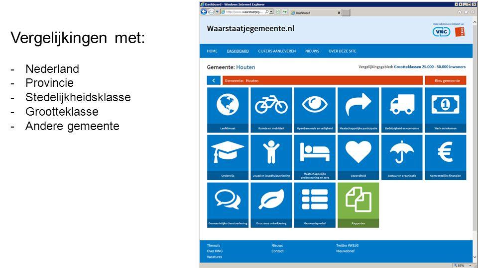 Vergelijkingen met: -Nederland -Provincie -Stedelijkheidsklasse -Grootteklasse -Andere gemeente