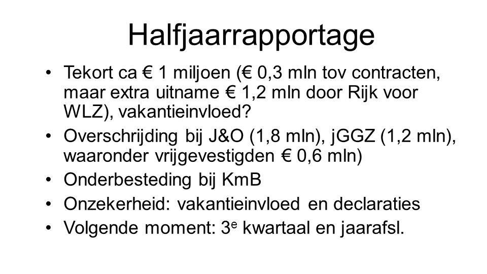 Halfjaarrapportage Tekort ca € 1 miljoen (€ 0,3 mln tov contracten, maar extra uitname € 1,2 mln door Rijk voor WLZ), vakantieinvloed? Overschrijding