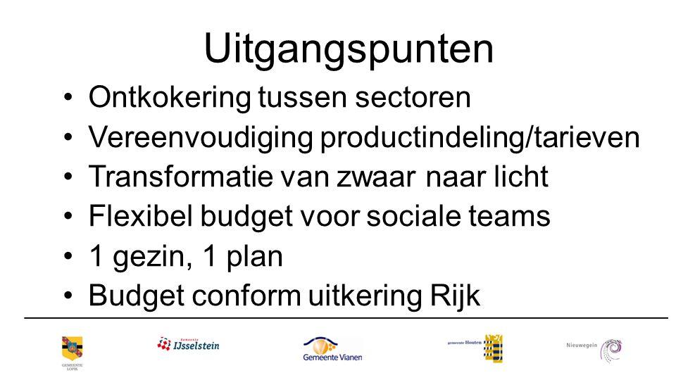 Uitgangspunten Ontkokering tussen sectoren Vereenvoudiging productindeling/tarieven Transformatie van zwaar naar licht Flexibel budget voor sociale te