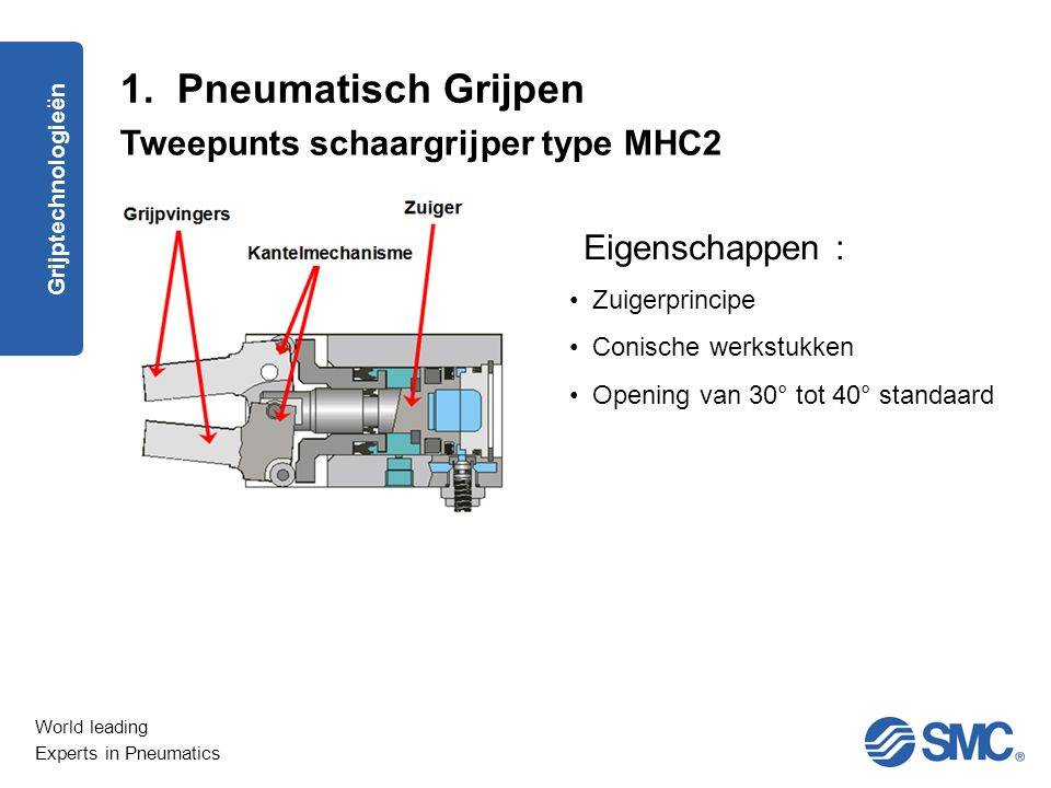World leading Experts in Pneumatics Grijpers : Berekeningen grijpkracht Voorbeeld 2-puntsgrijper type MHK Oplossing : 1.Model met minimale opening van 28 mm : MHK2-25D, MHKL2-16D of MHKL2-20D 2.Berekening grijpkracht per vinger –F = 0,17 kg x 20 x 9,81 m/s² = 33 N 3.Selectie grijper uit grafiek MHK2-25D MHKL2-16D MHKL2-20D OK maar groot NIET OK OK Grijptechnologieën