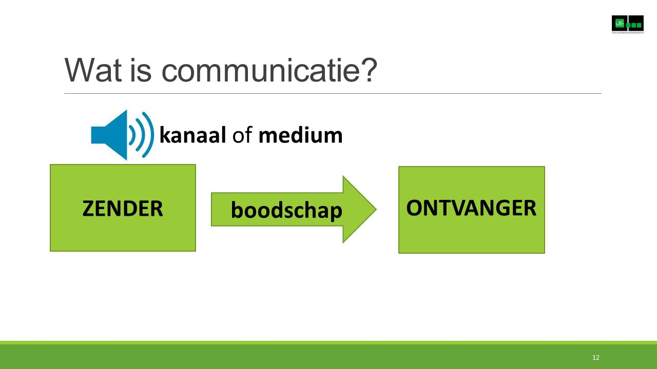 Wat is communicatie? ZENDER boodschap ONTVANGER kanaal of medium 12