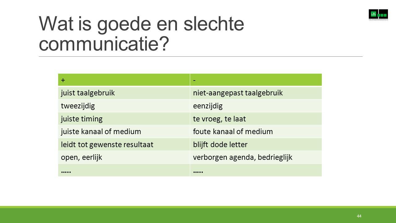 Wat is goede en slechte communicatie? +- juist taalgebruikniet-aangepast taalgebruik tweezijdigeenzijdig juiste timingte vroeg, te laat juiste kanaal