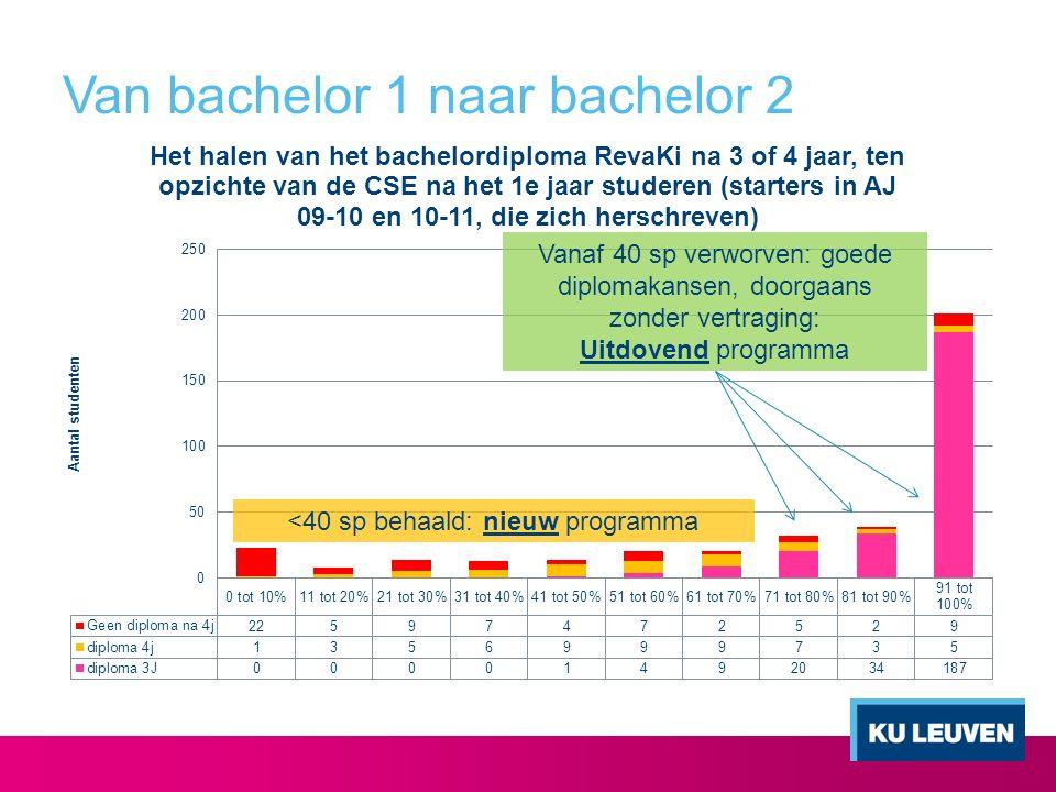 Van bachelor 1 naar bachelor 2 Vanaf 40 sp verworven: goede diplomakansen, doorgaans zonder vertraging: Uitdovend programma